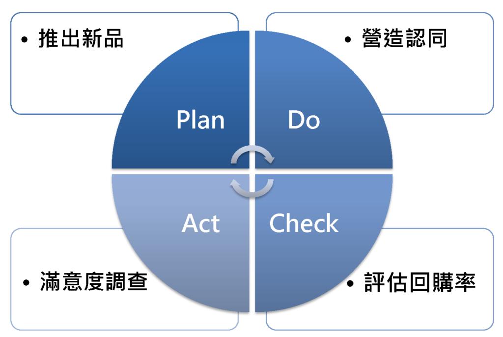 會員經營策略與重點